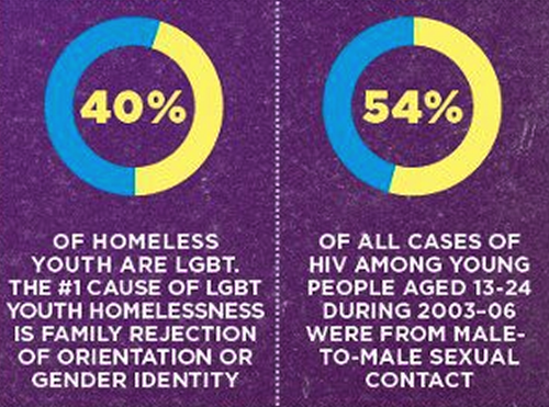 40% Homeless Youth are LGBTQ & the number 1 Reason is family rejection. - Photo Credit: http://queerability.tumblr.com/post/47796790712/40-of-homeless-youth-are-lgbt-the-1-cause-of